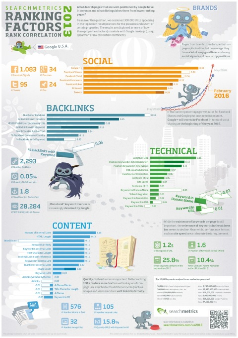 searchmetrics_infographic_ranking_factors_us_2013